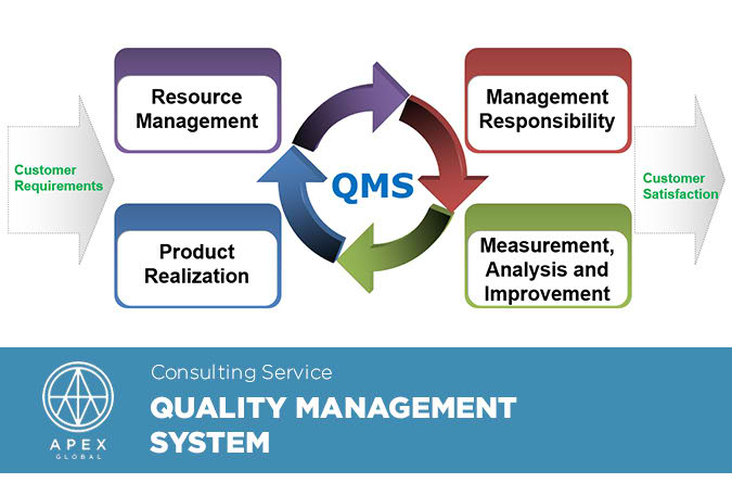 quality management system thesis The role of systems dissertation or research paper on quality management from our professional research paper on quality, term paper on quality management.