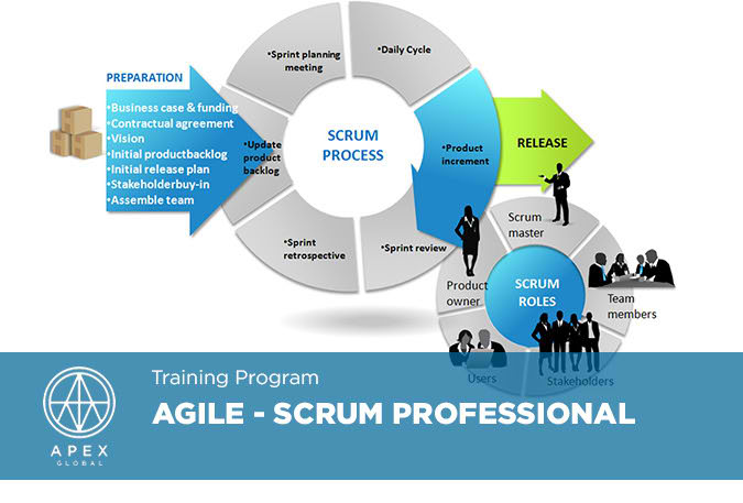 Agile - Scrum Professional