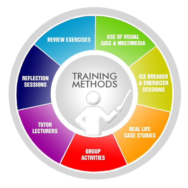 Training Methods1