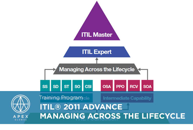 ITIL 2011 Advance Managing Across the Lifecycle_EN