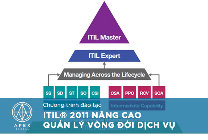 ITIL 2011 Advance Managing Across the Lifecycle_VN