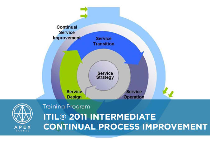 ITIL 2011 Intermediate Continual Process Improvement_EN