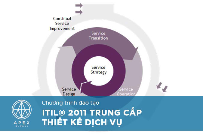ITIL 2011 Intermediate Service Design_VN1