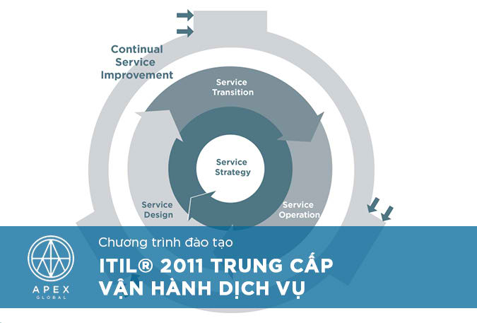 ITIL 2011 Intermediate Service Operation_VN