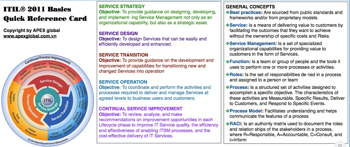 ITIL 2011 Foundation - Quick Reference Card 2
