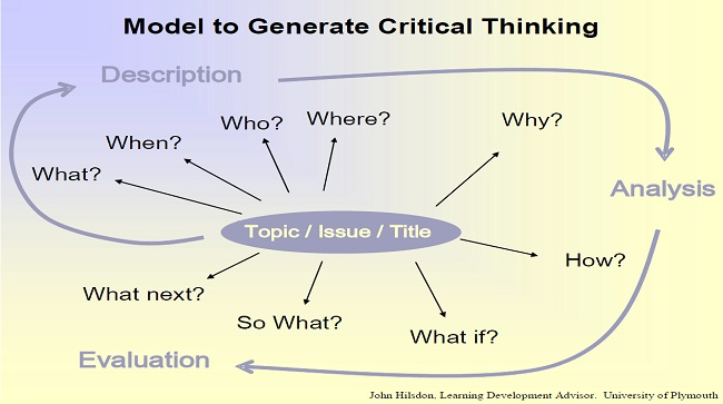 Model to Generate Critical thinking