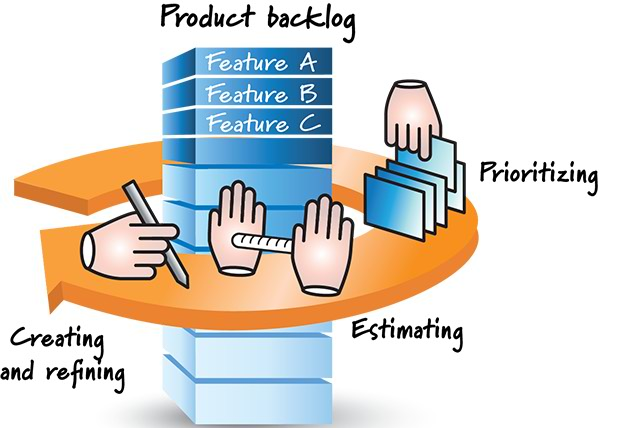 Product Backlog Management