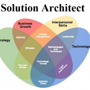 software-solution-architect