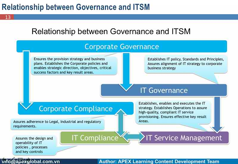Governance and ITSM1