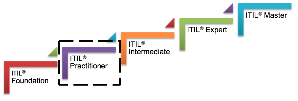 ITIL-Career-Path-Duong-nghe-nghiep-ITSM-Apex-Global