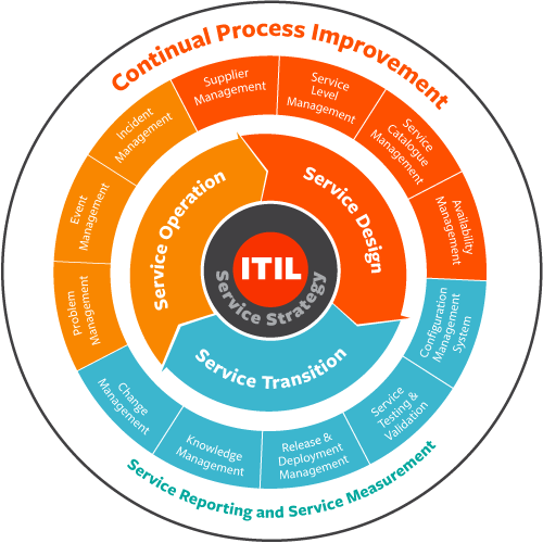 itil-processes-core-Apex-Global