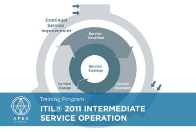 ITIL 2011 Intermediate - Service Design | APEX Global