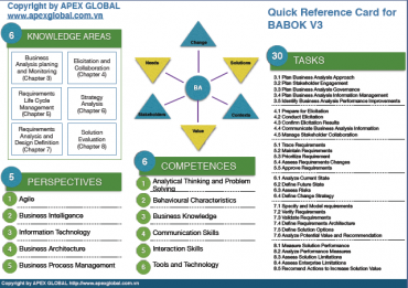 Free Download Quick Reference Card for Business Analysis