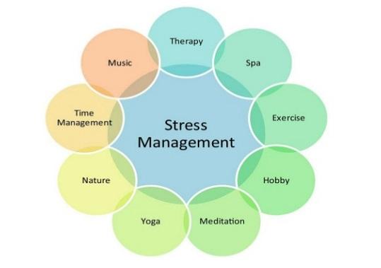 Kỹ thuật quản lý Stress cho Service Desk