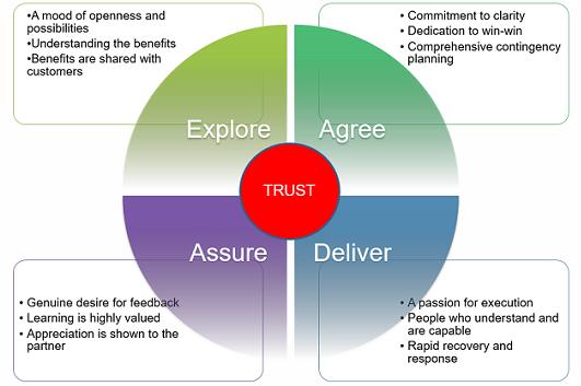 Xây dựng mối quan hệ giữa IT với các phòng ban khác