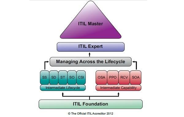 Thi ITIL Intermendiate có khó không? Ở Việt Nam thì thi ITIL Intermediate ở đâu?