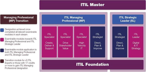 Giới thiệu tổng quan lộ trình chứng chỉ ITIL 4 cho cá nhân
