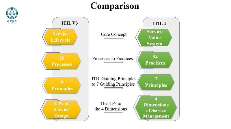 Những điểm khác biệt giữa ITIL 4 so với ITIL v3