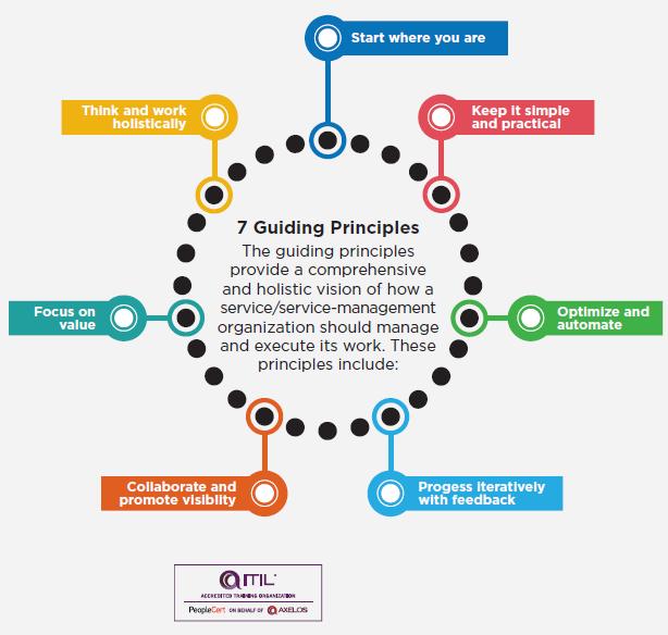 Áp dụng 7 Nguyên tắc hướng dẫn của ITIL 4 (phần 2)