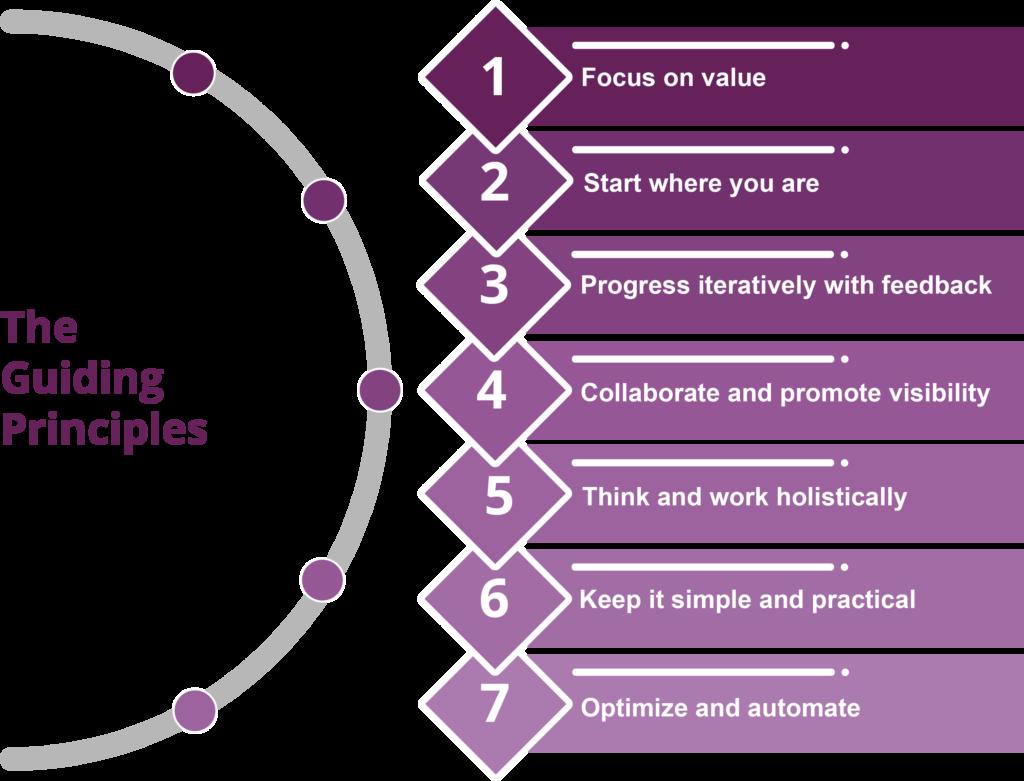 Vậy 7 Nguyên tắc hướng dẫn của ITIL 4 là gì và áp dụng chúng bằng cách nào?