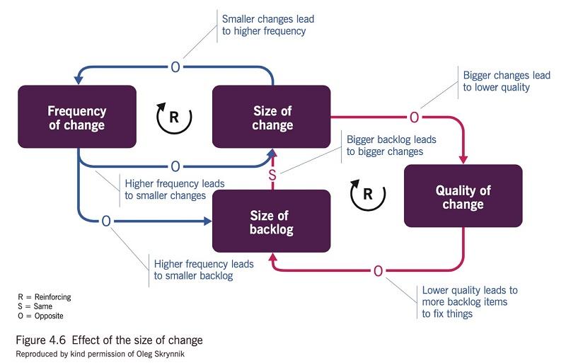 Quản lý Product Backlog sao cho thay đổi yêu cầu nằm trong kiểm soát